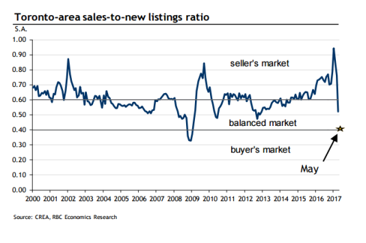 toronto_buyers_market