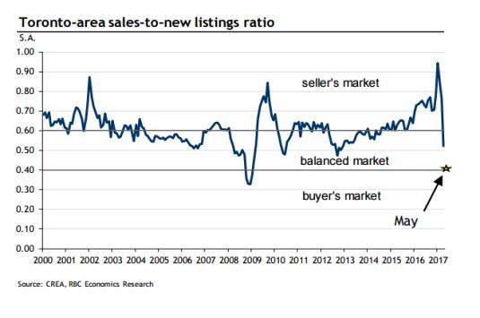 toronto_buyers_market